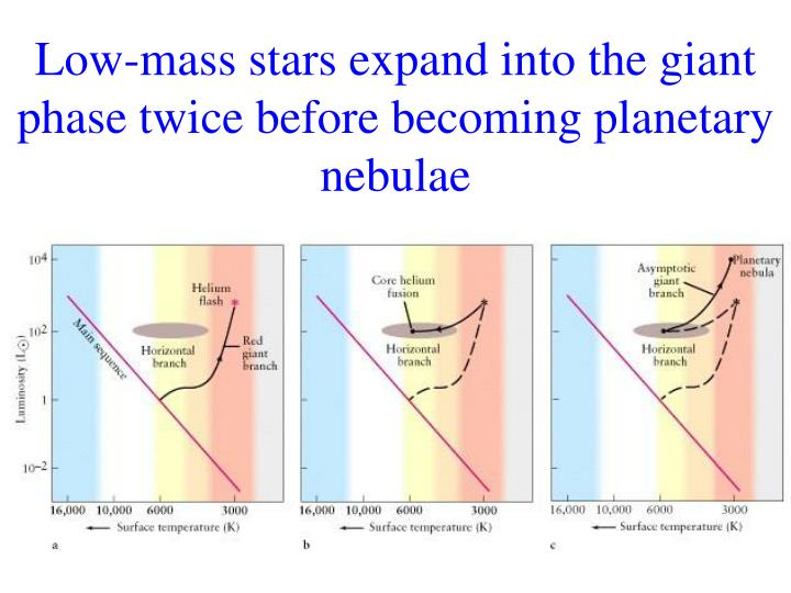Low mass stars expand into the giant phase twice before becoming planetary nebulae