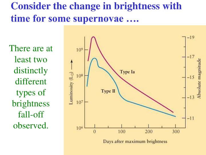 Consider the change in brightness with time for some supernovae ….