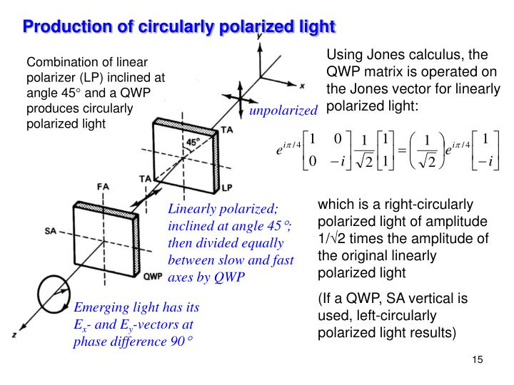Production of circularly polarized light