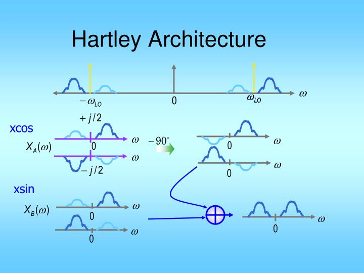 Hartley Architecture