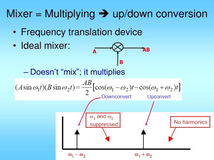 Mixer = Multiplying