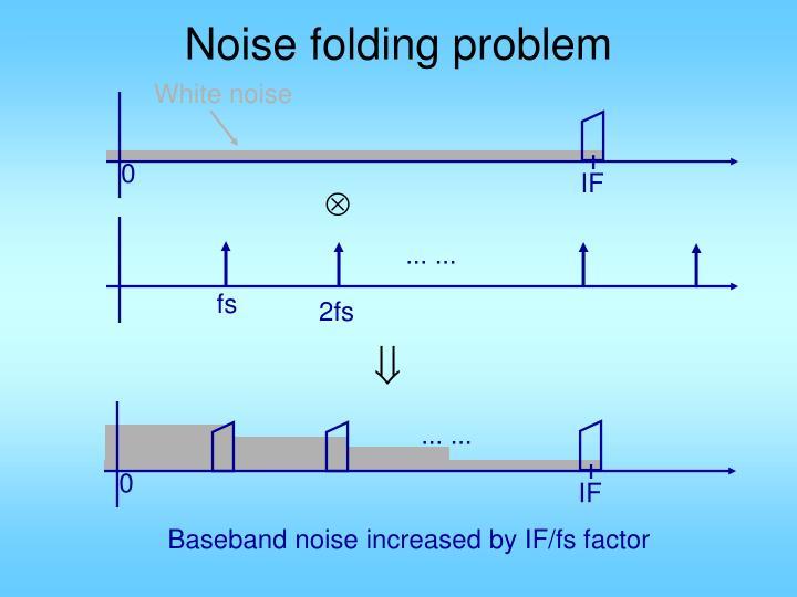 Noise folding problem
