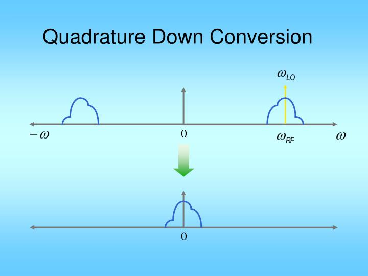 Quadrature Down Conversion