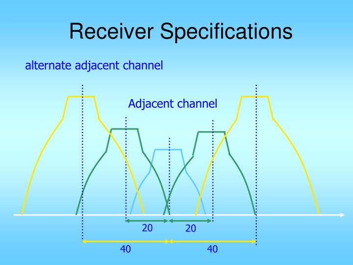 Receiver Specifications