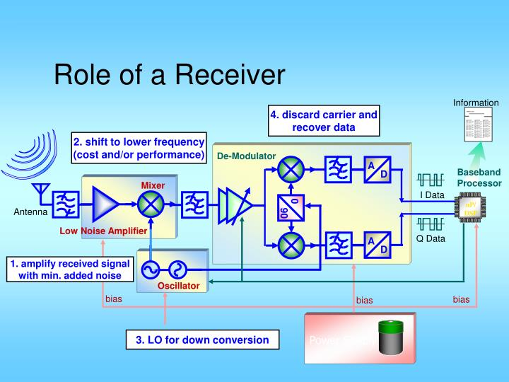 Role of a receiver