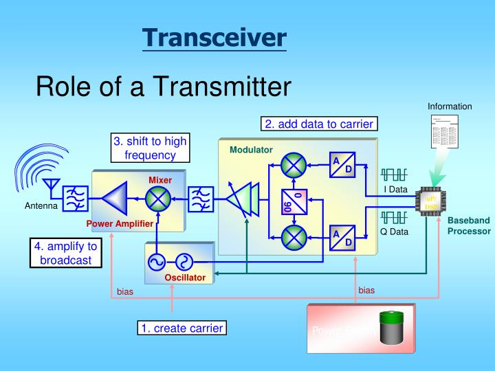 Role of a transmitter