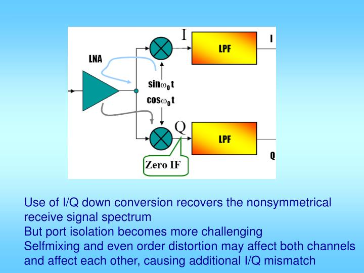 Use of I/Q down conversion recovers the nonsymmetrical
