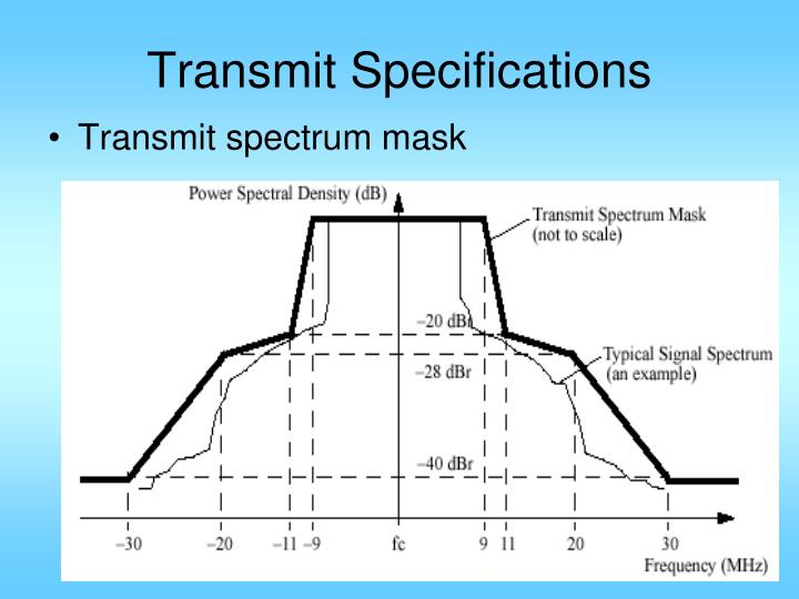 Transmit Specifications