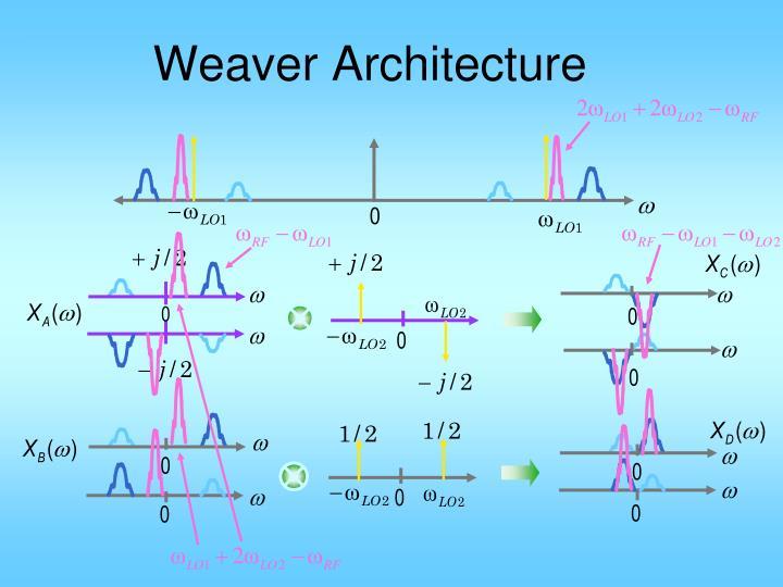 Weaver Architecture