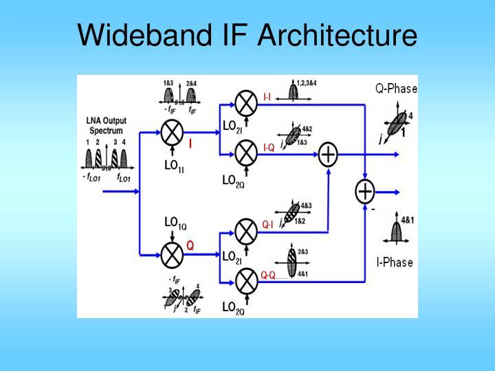 Wideband IF Architecture