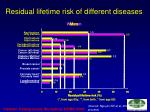 residual lifetime risk of different diseases