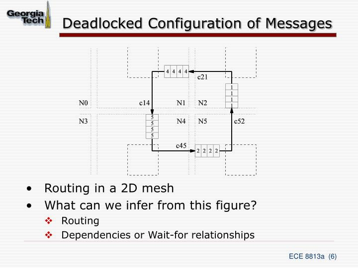 Deadlocked Configuration of Messages