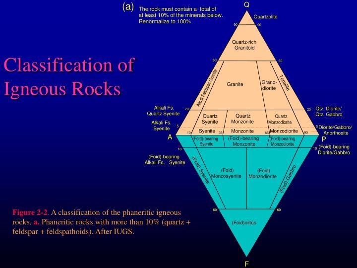 Classification of igneous rocks2