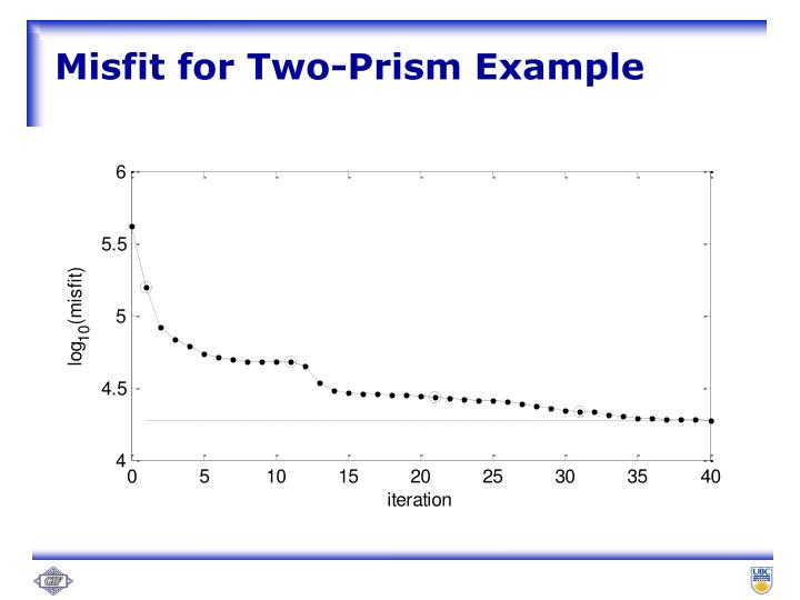 Misfit for Two-Prism Example