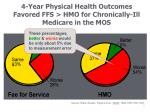 4 year physical health outcomes favored ffs hmo for chronically ill medicare in the mos