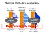 matching methods to applications