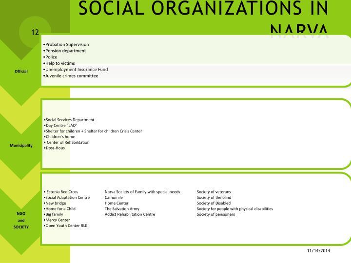 SOCIAL ORGANIZATIONS IN NARVA