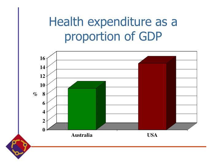 Health expenditure as a proportion of gdp
