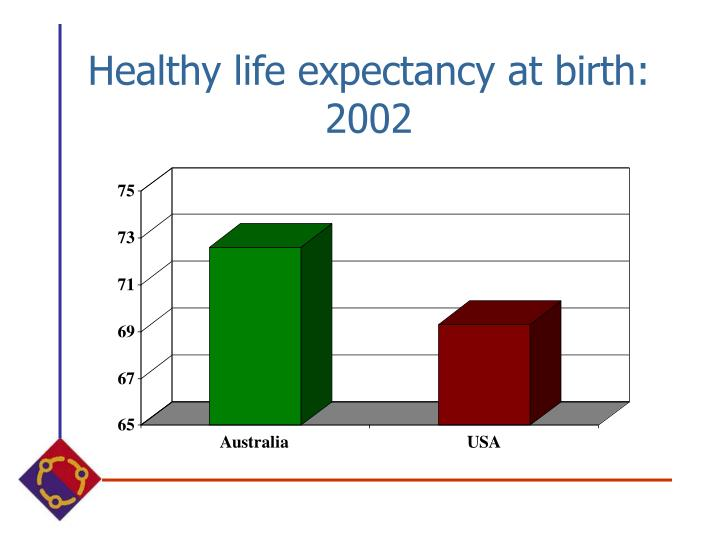Healthy life expectancy at birth: 2002