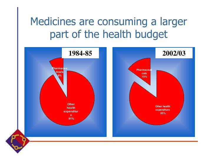 Medicines are consuming a larger part of the health budget