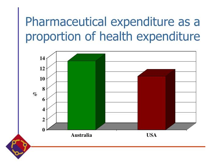 Pharmaceutical expenditure as a proportion of health expenditure