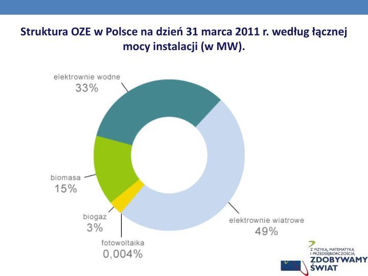 Struktura OZE w Polsce na dzień 31 marca 2011 r. według łącznej mocy instalacji (w MW).