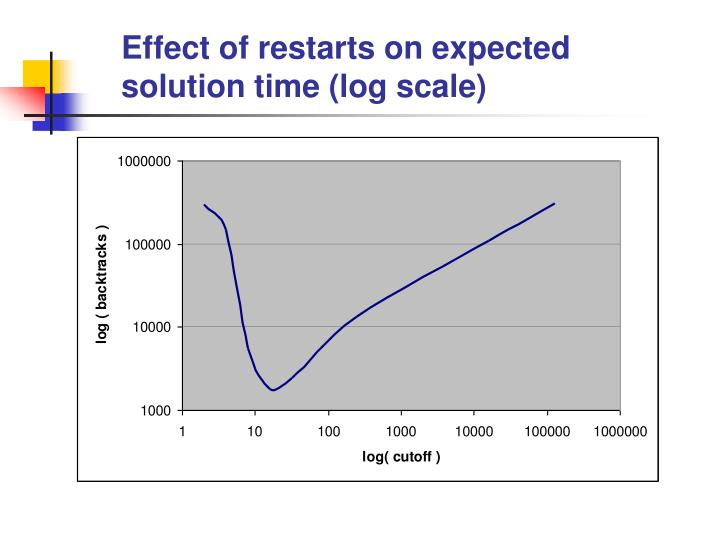 Effect of restarts on expected solution time (log scale)