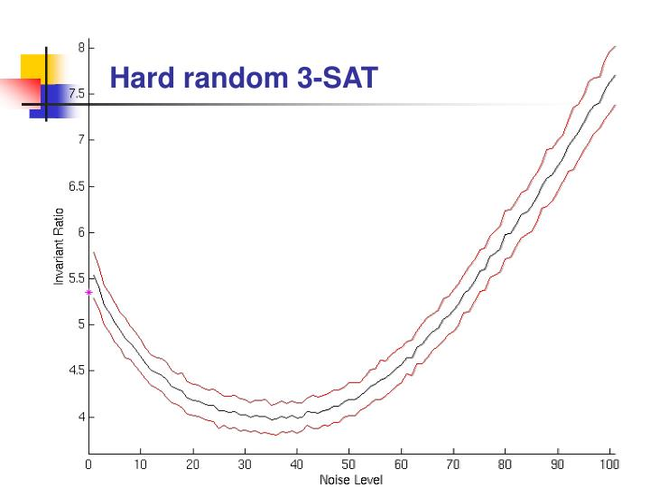 Hard random 3-SAT