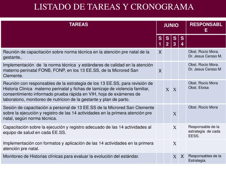 LISTADO DE TAREAS Y CRONOGRAMA