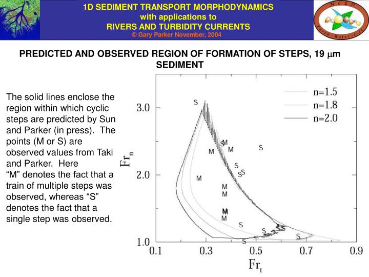 PREDICTED AND OBSERVED REGION OF FORMATION OF STEPS, 19