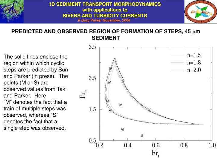 PREDICTED AND OBSERVED REGION OF FORMATION OF STEPS, 45