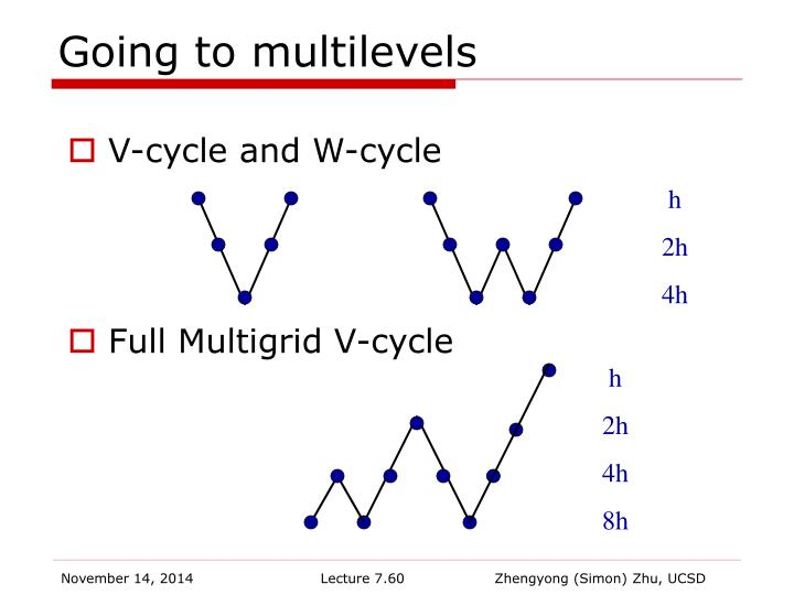 Going to multilevels
