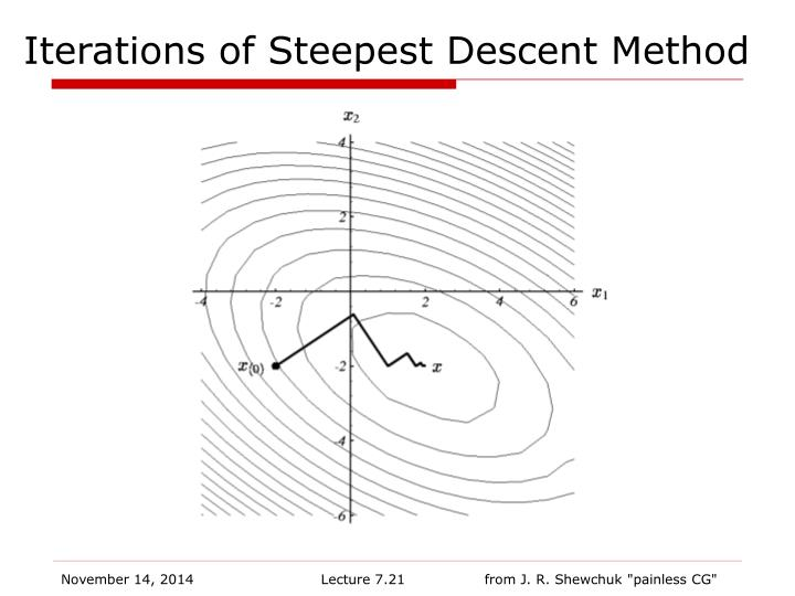 Iterations of Steepest Descent Method
