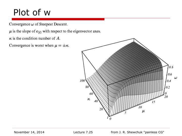 Plot of w