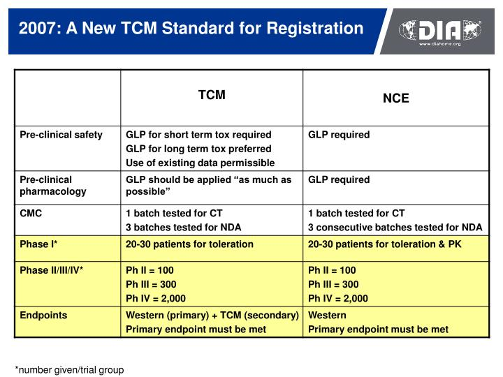 2007: A New TCM Standard for Registration