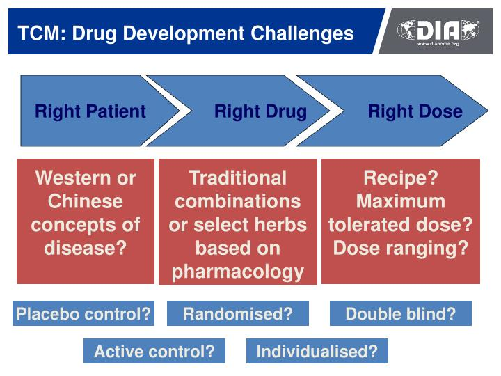 TCM: Drug Development Challenges