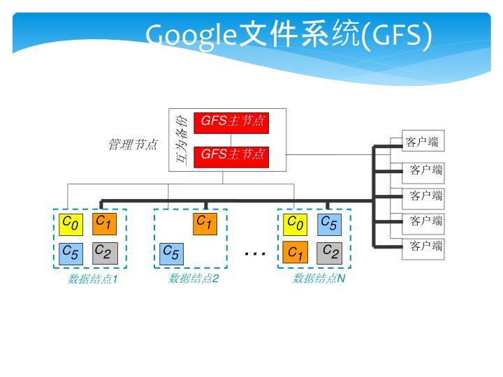 Google gfs