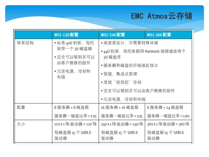 EMC Atmos云存储