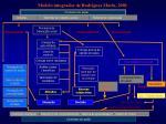 modelo integrador de rodr guez mar n 2001
