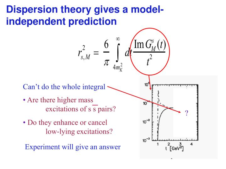 Can't do the whole integral