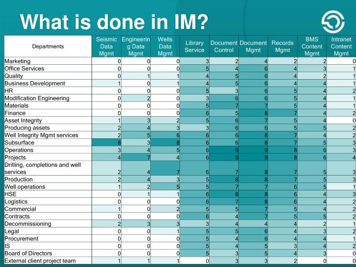 What is done in IM?