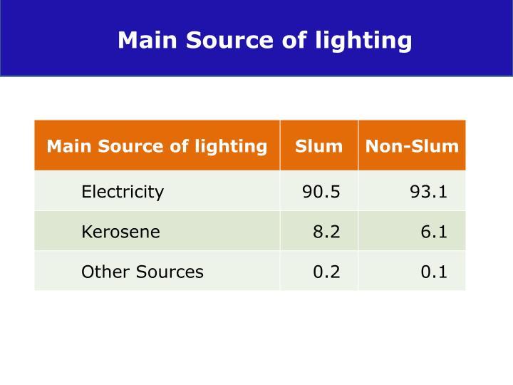 Main Source of lighting