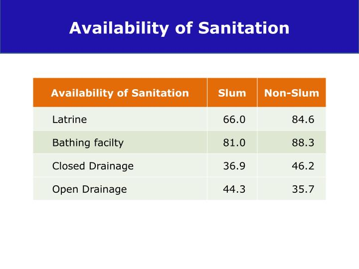 Availability of Sanitation