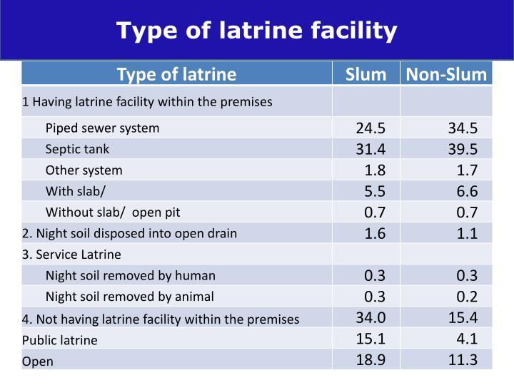 Type of latrine facility