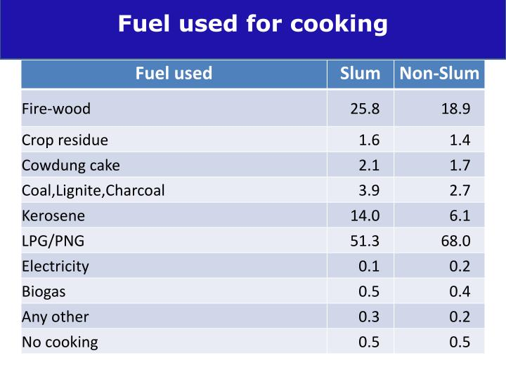 Fuel used for cooking