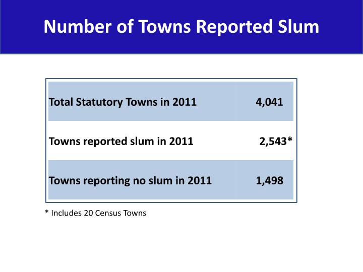 Number of Towns Reported Slum