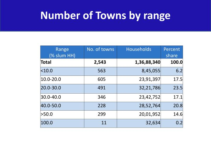 Number of Towns by range