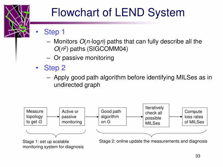 Flowchart of LEND System