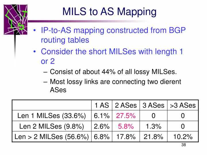MILS to AS Mapping