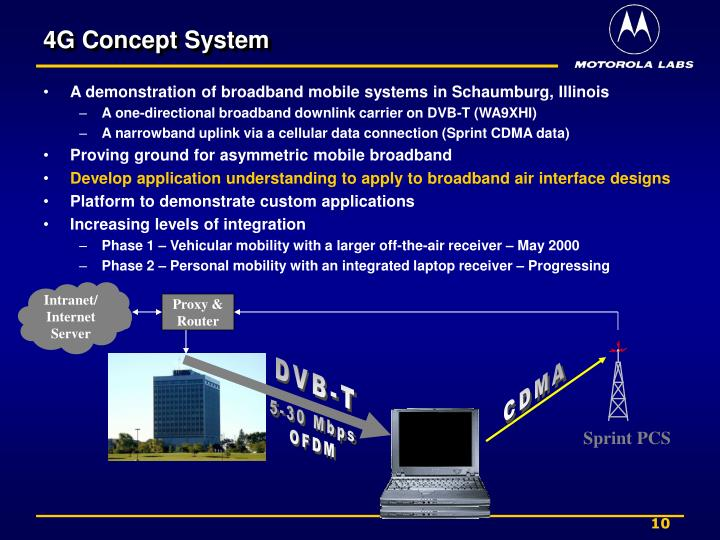 4G Concept System